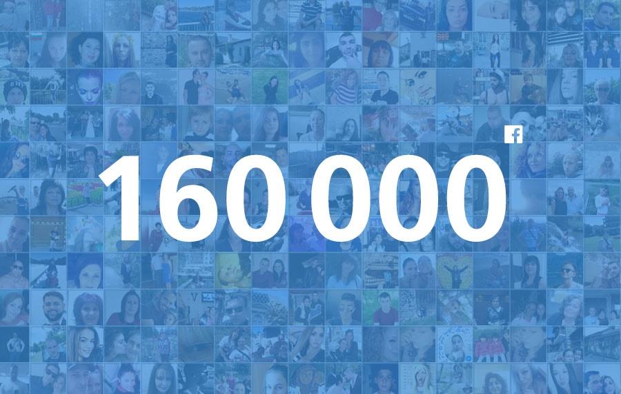 Над 160 000 потребители се довериха на Credissimo във Facebook