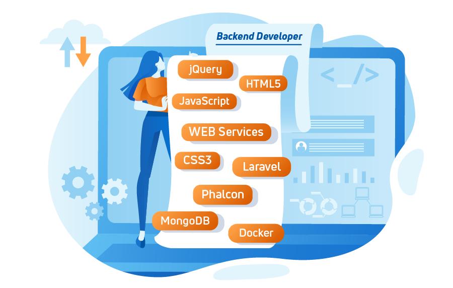Mid PHP Developer
